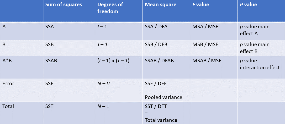 two way ANOVA table