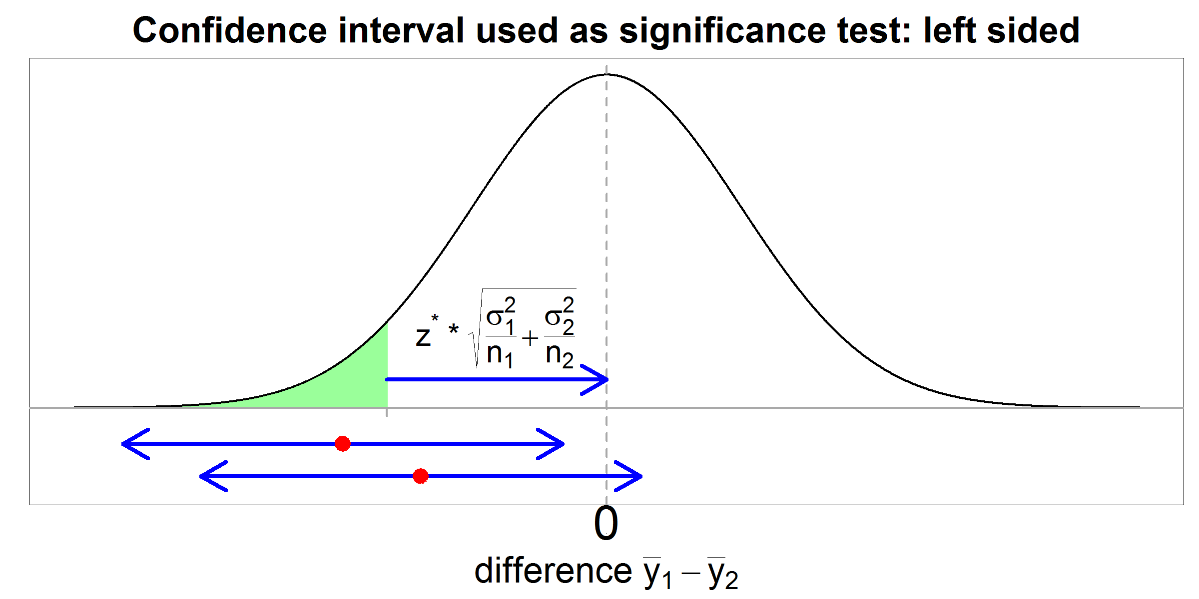 confidence interval as significance test