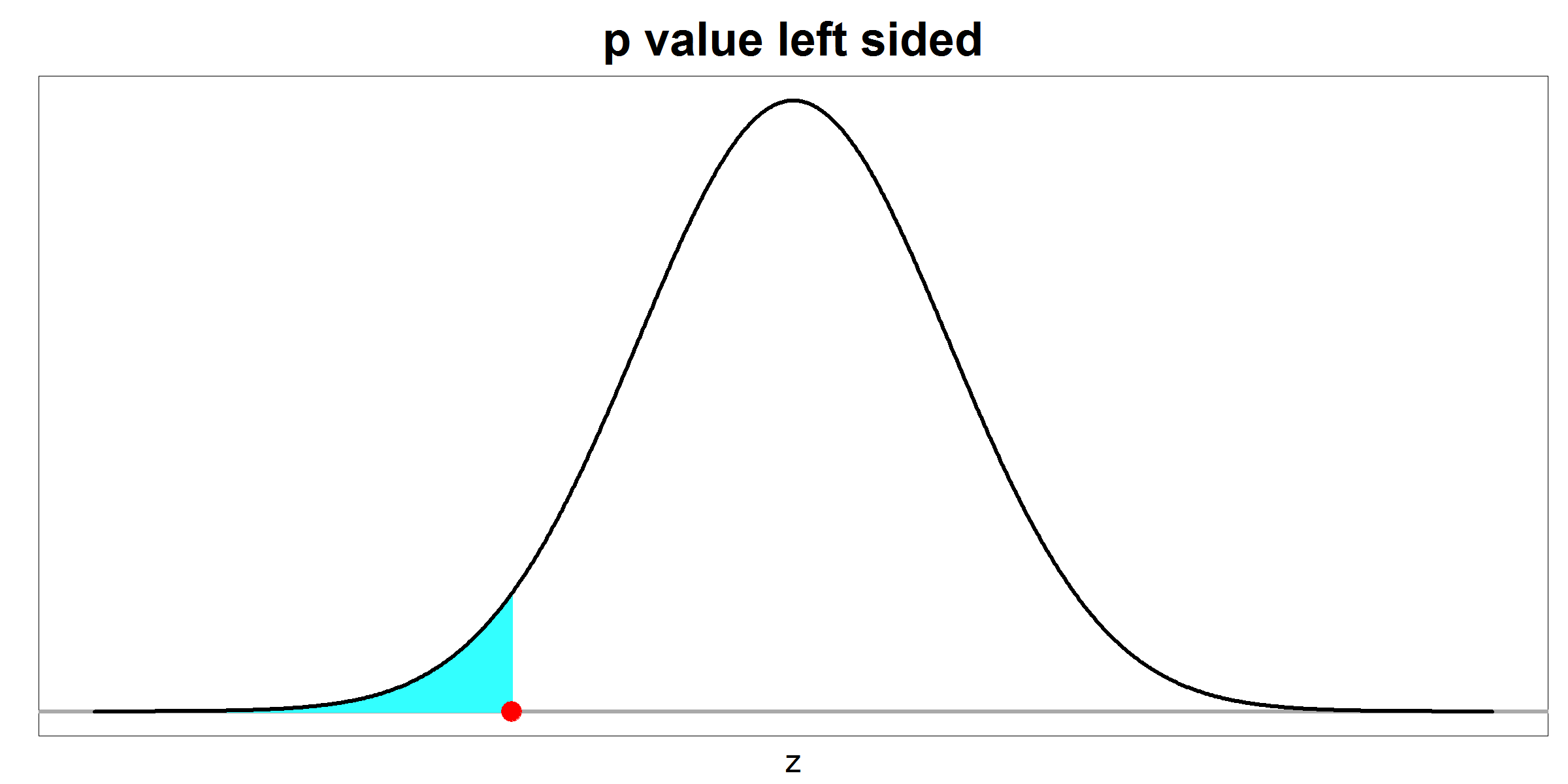 p value - left sided