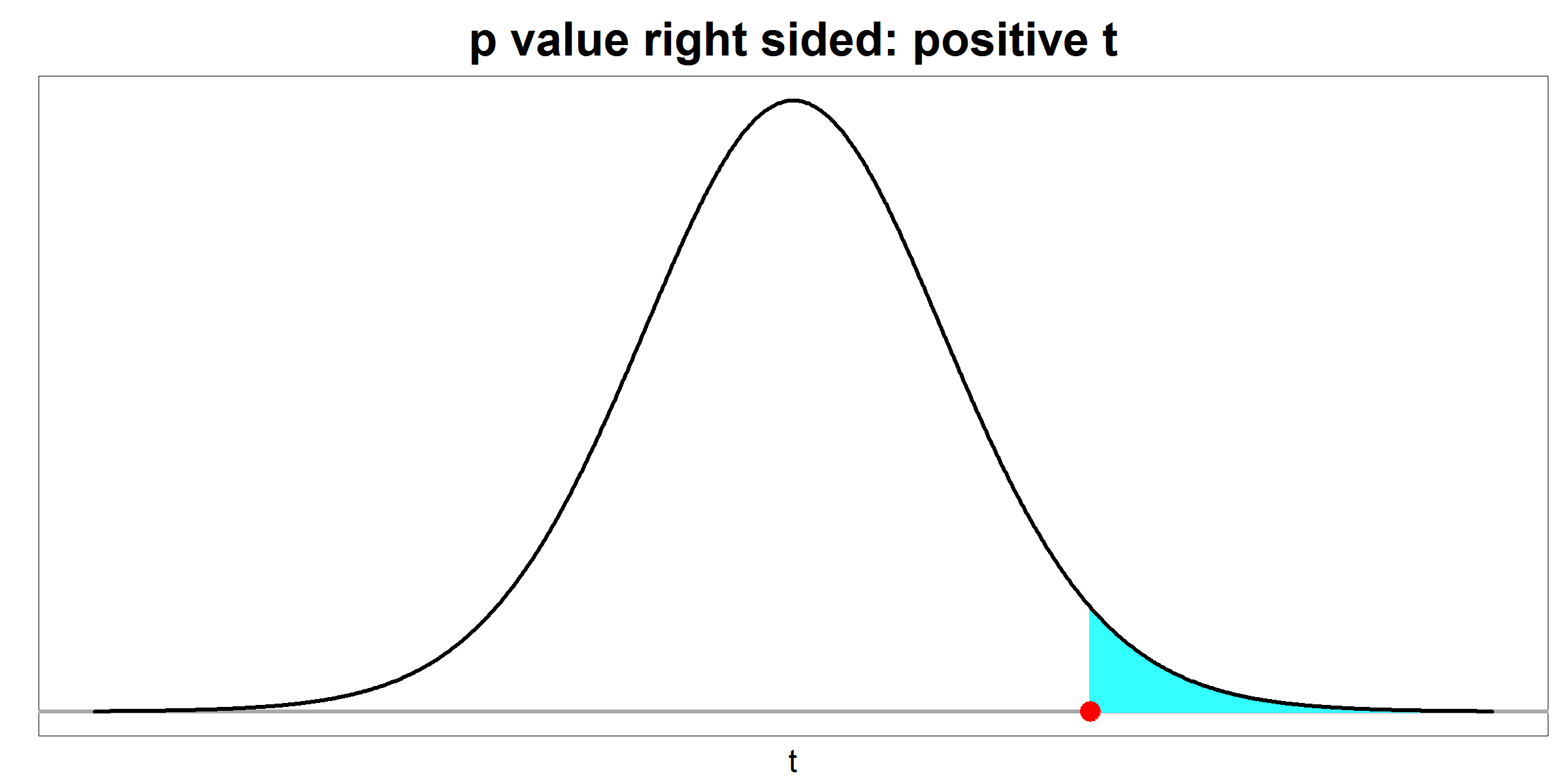 p value - right sided - positive t