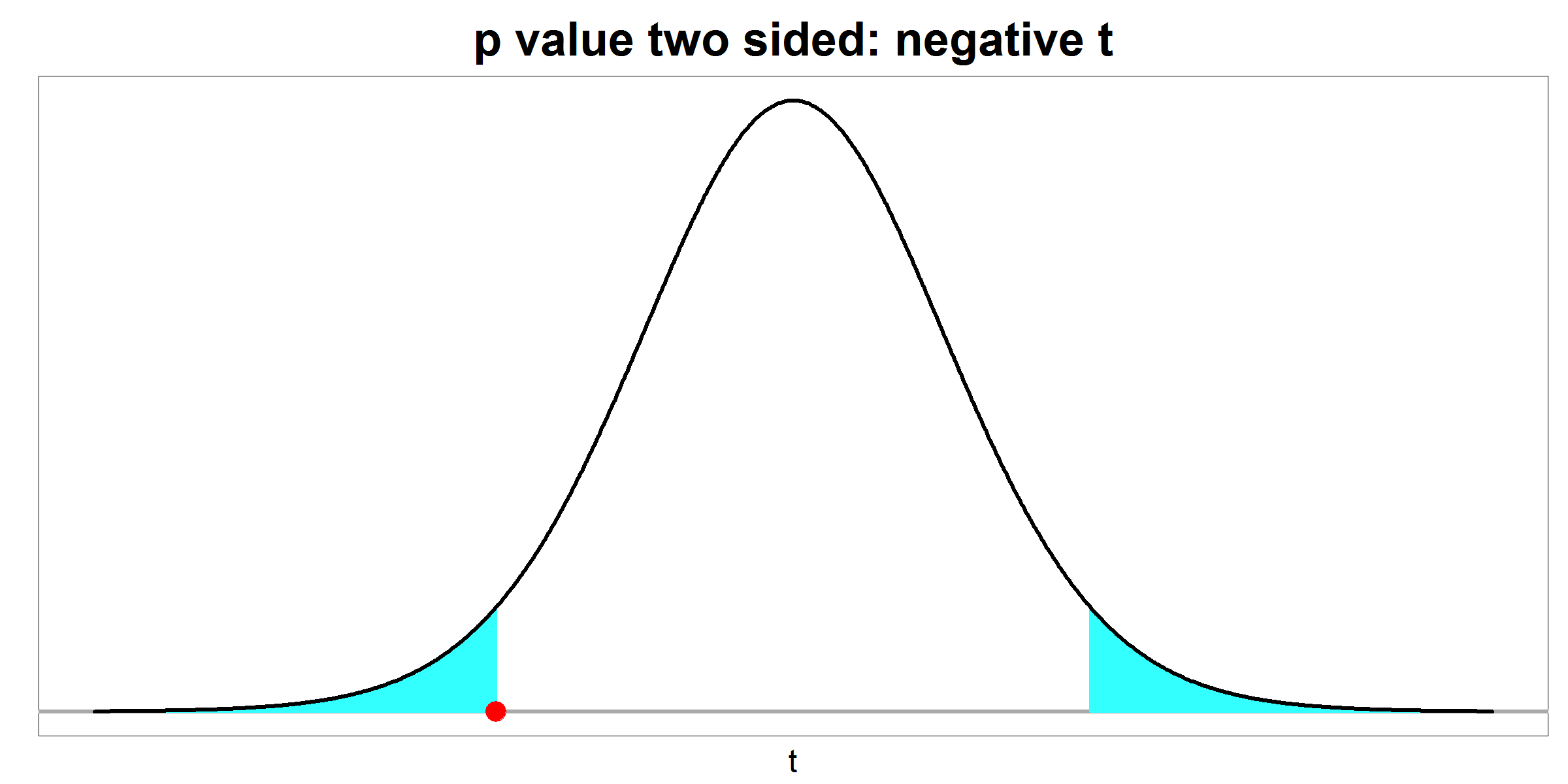 p value - two sided - negative t