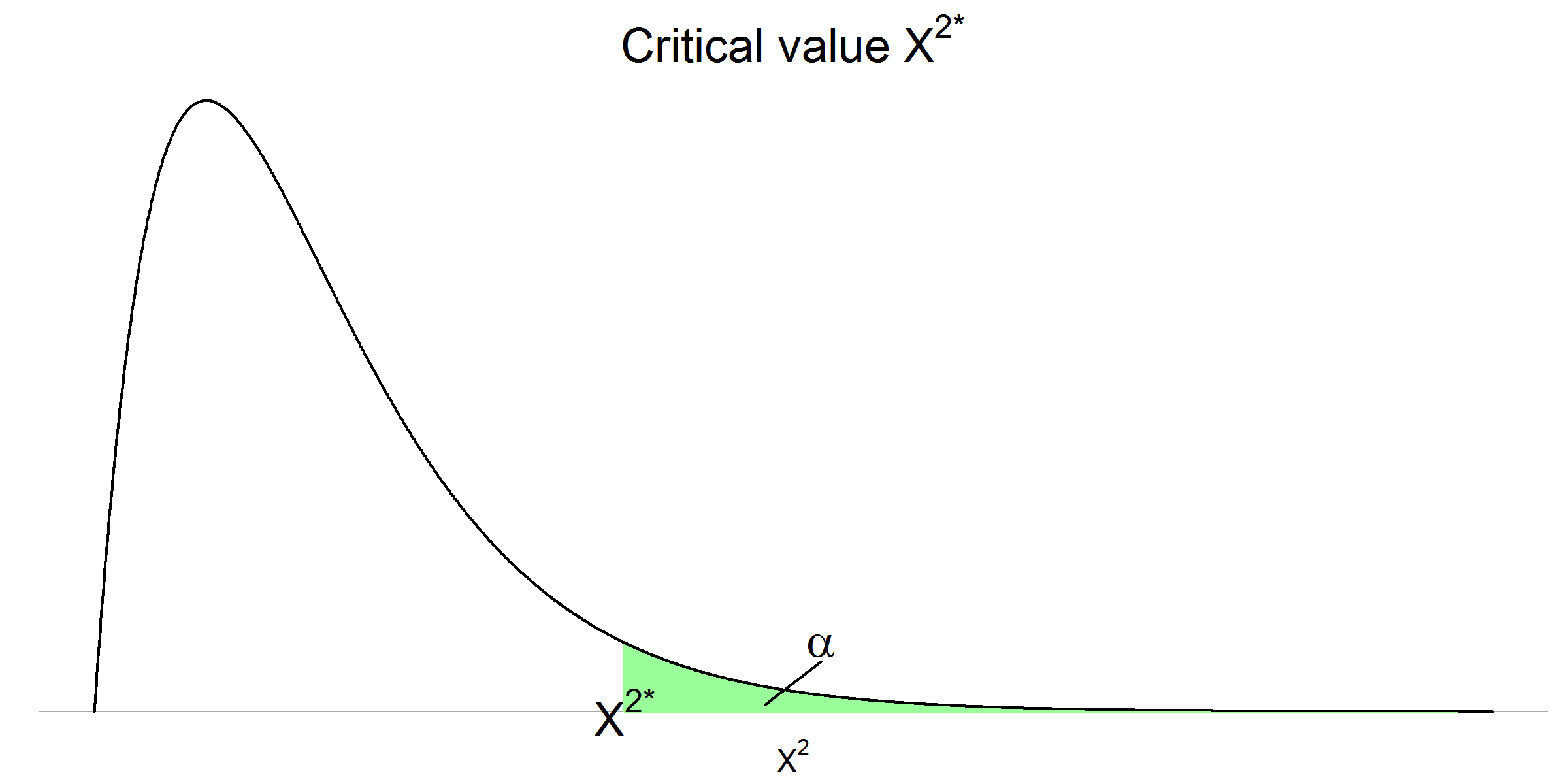 Critical chi squared value given alpha