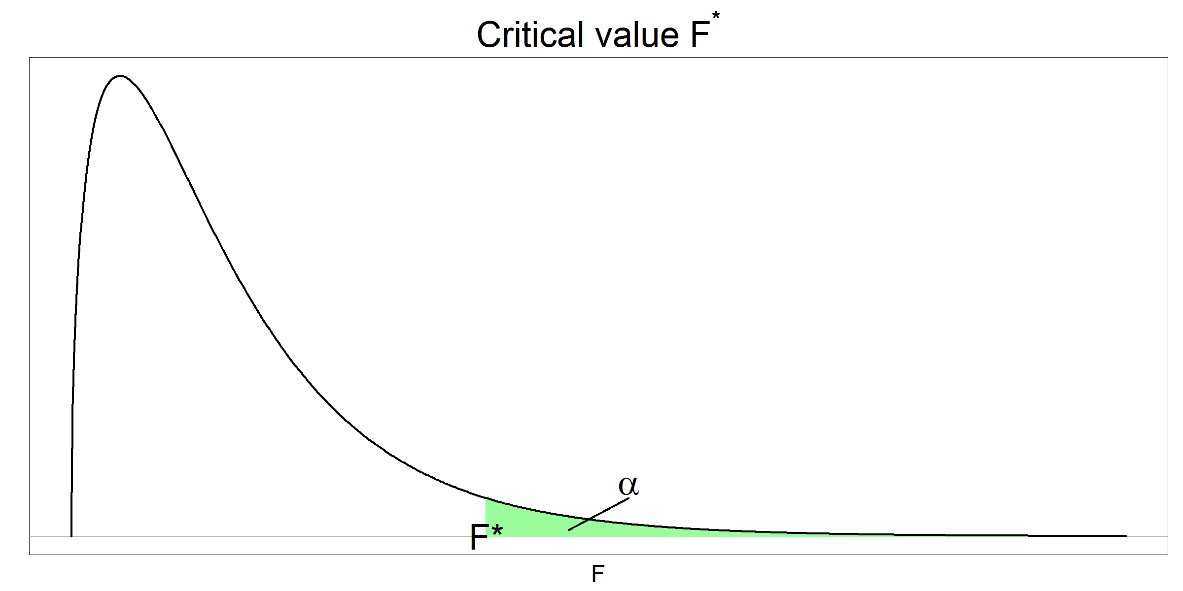 Critical F value given alpha
