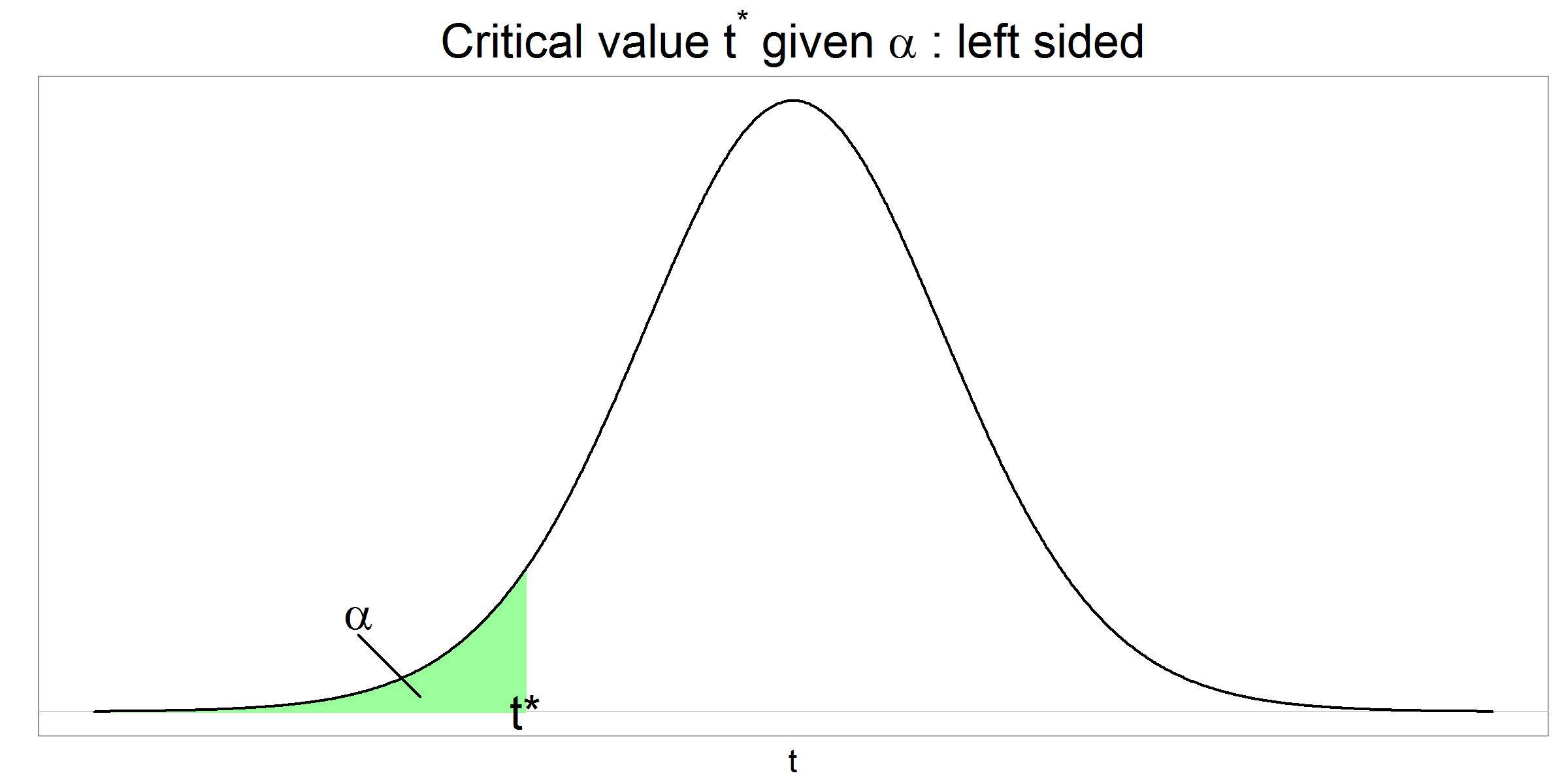 Critical t value given alpha - left sided