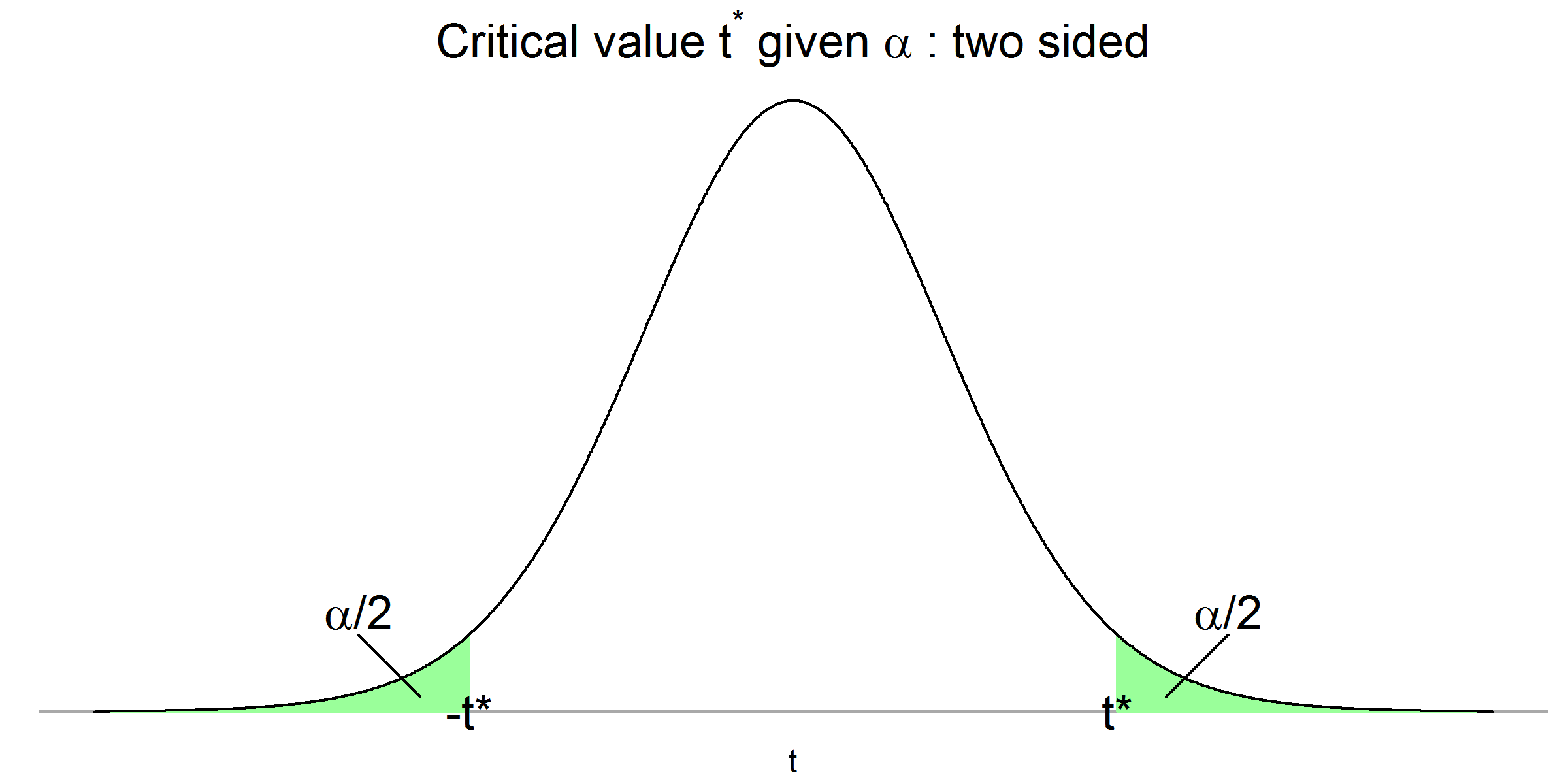 Critical t value given alpha - two sided
