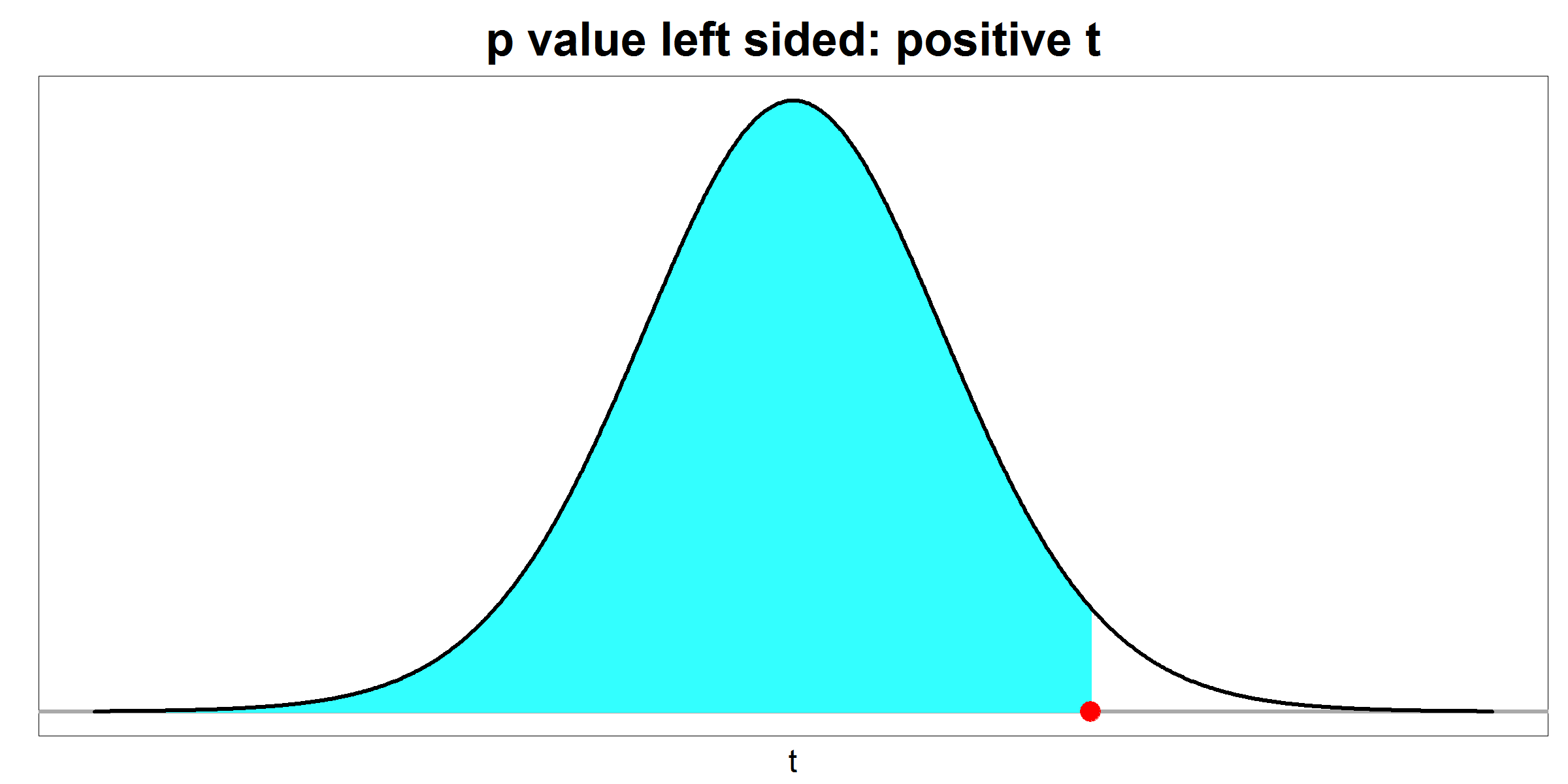 p value - left sided - positive t
