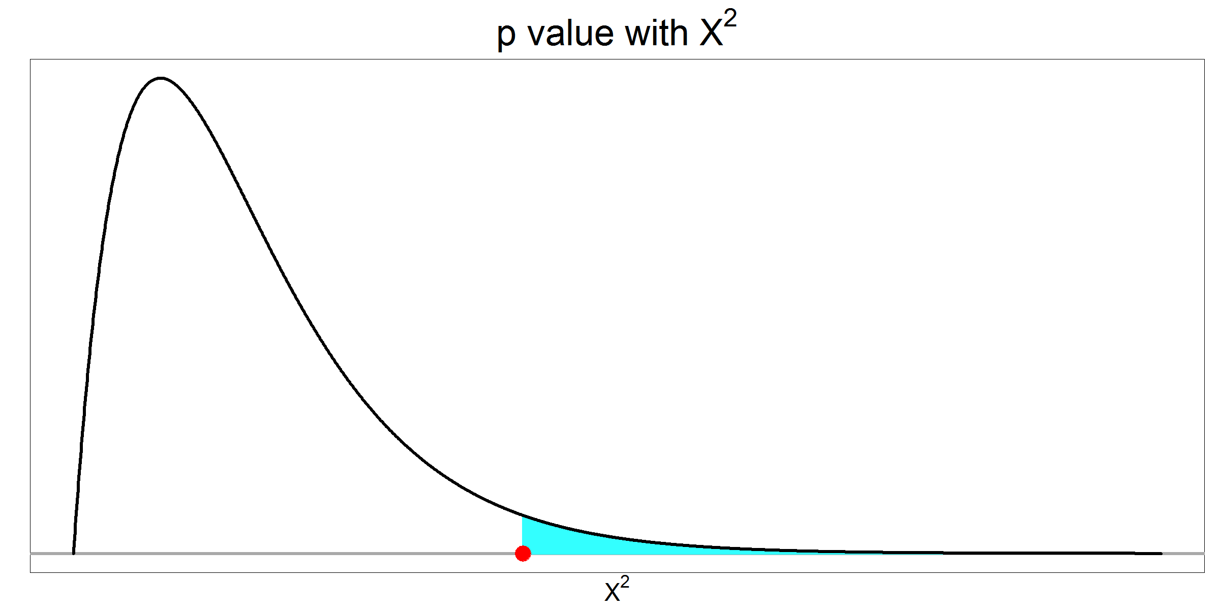 p value given chi squared value