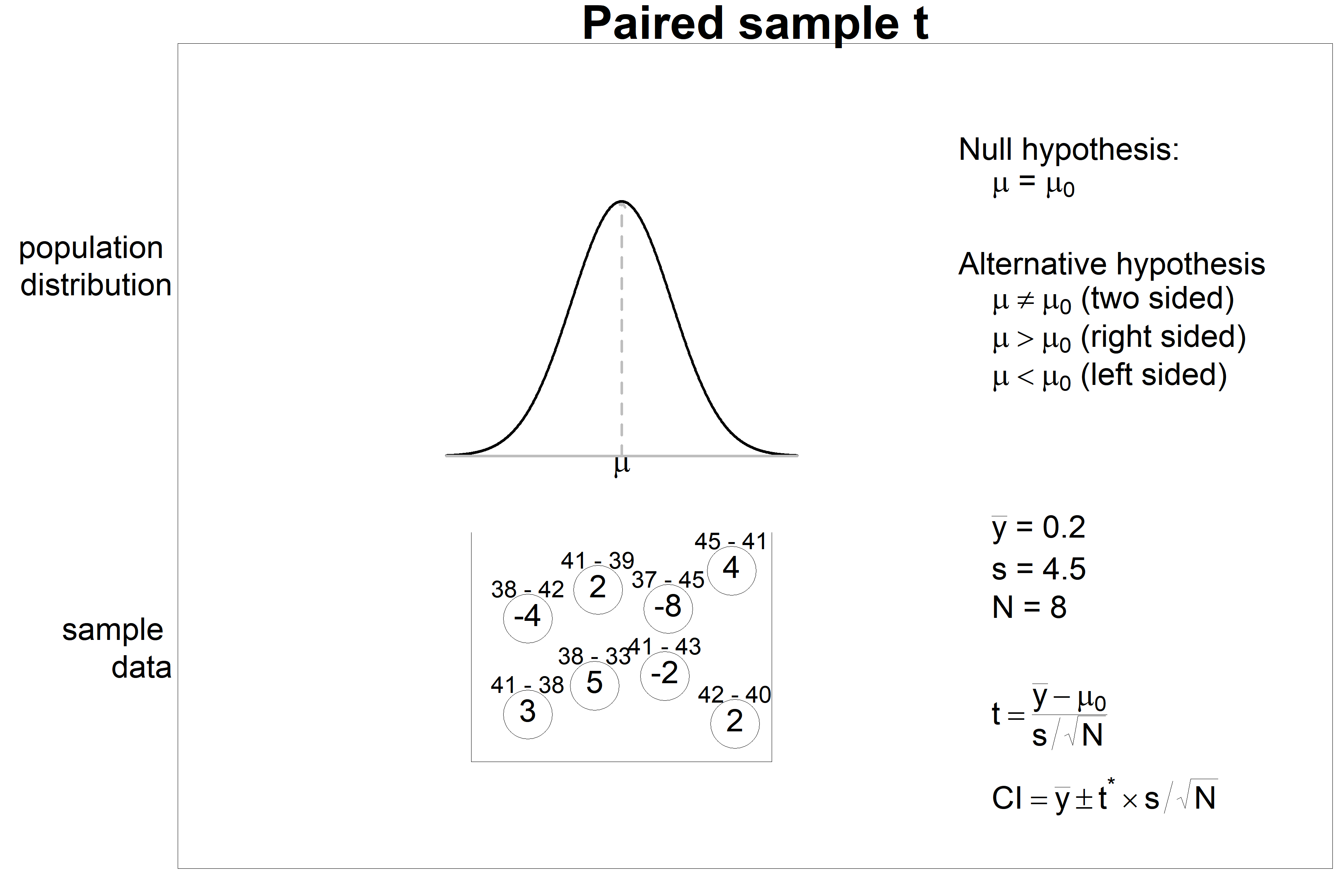 Paired sample t test