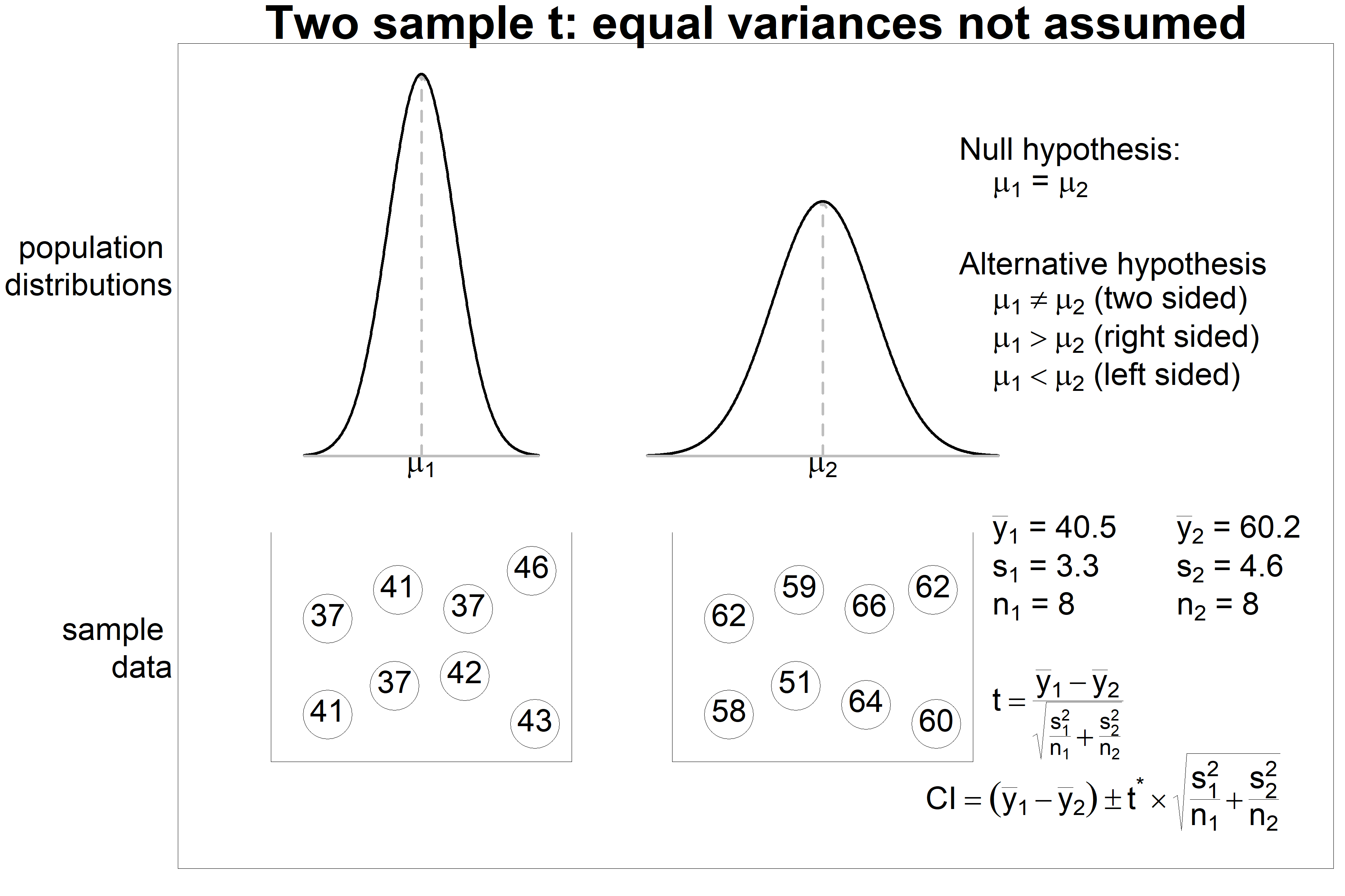 Two sample t test - equal variances not assumed