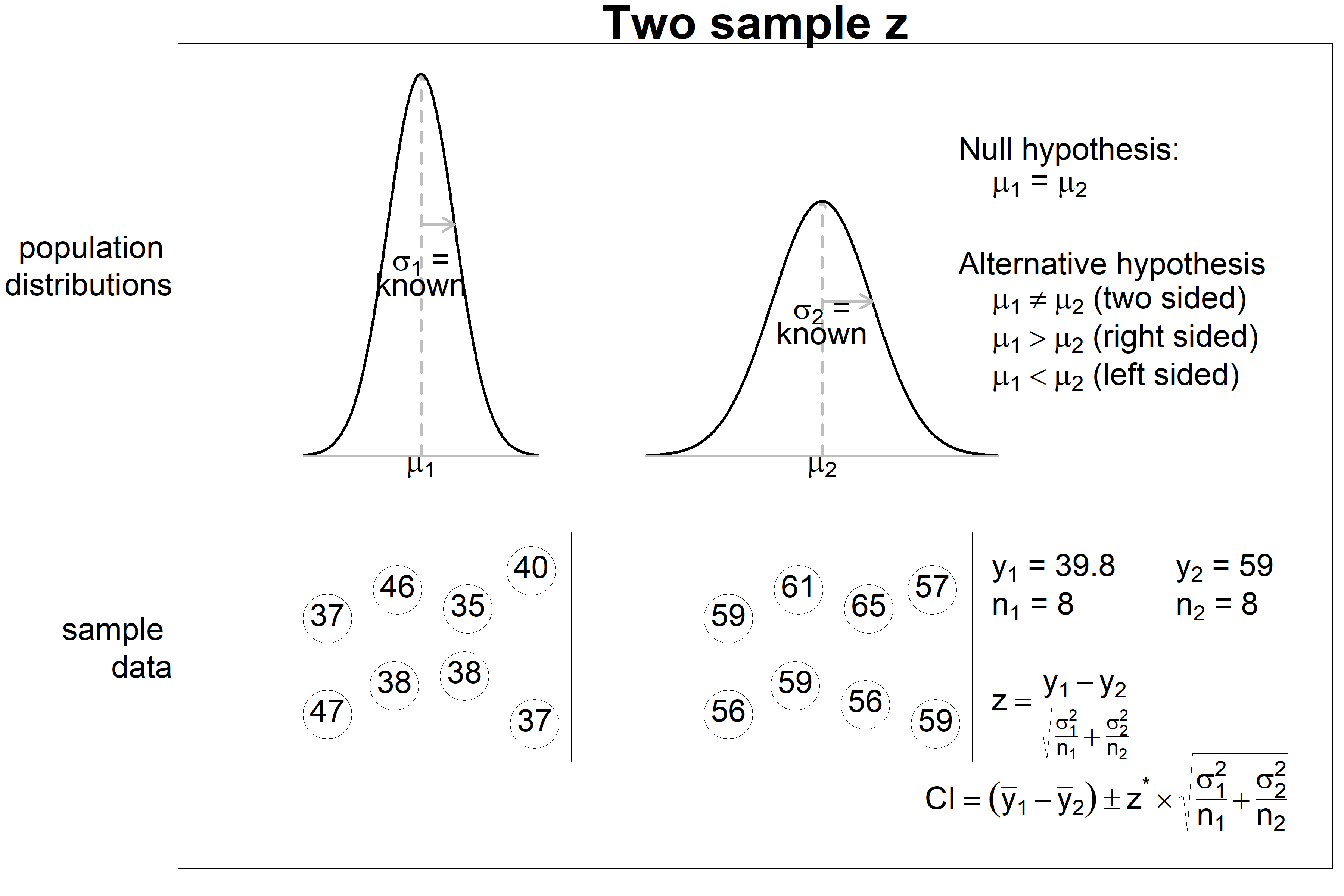 Two sample z test